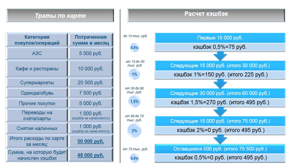 Категории покупок и пример начисления кэшбека по карте голд