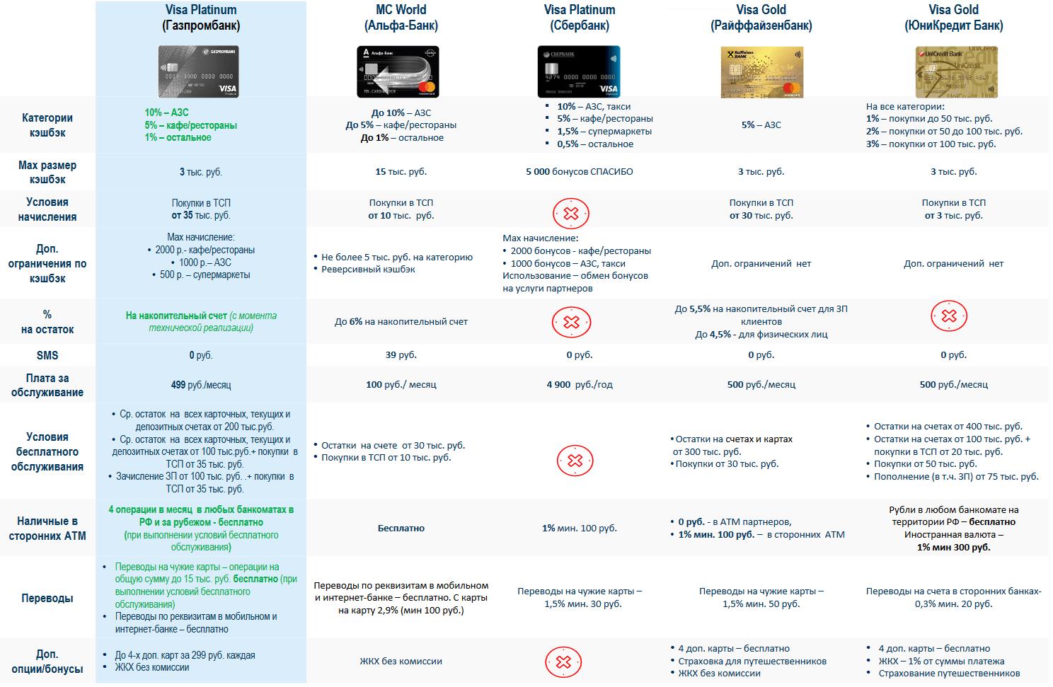 Пакет услуг «Много бывает»: сравнение характеристик продукта Банка с конкурентами