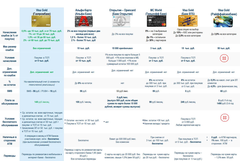 Пакет услуг «Все Ваше»: сравнение характеристик продукта Банка с конкурентами