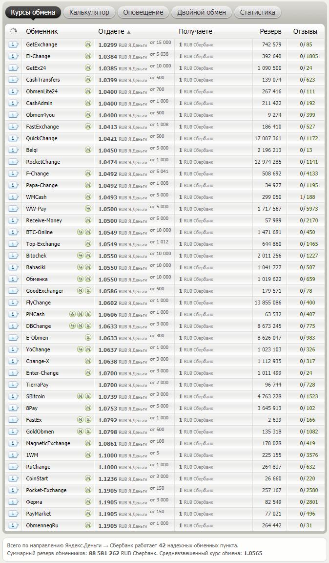 Перевод Яндекс Денег на карту Сбербанка: сколько процентов, сколько по времени